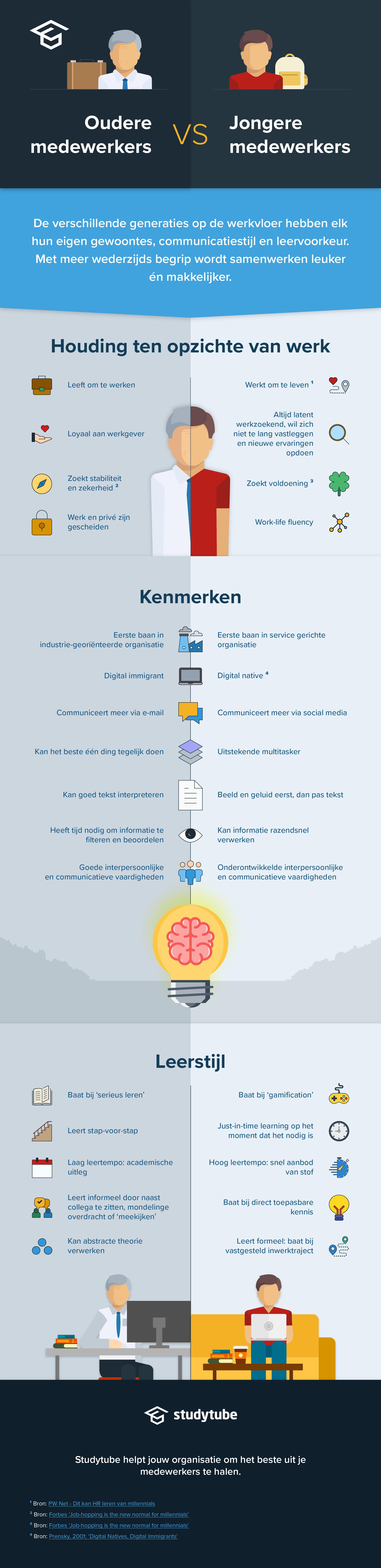 blog-infographic-Verschillen-tussen-jonge-en-oudere-medewerkers