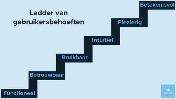 Ladder gebruikersbehoeften - Studytube