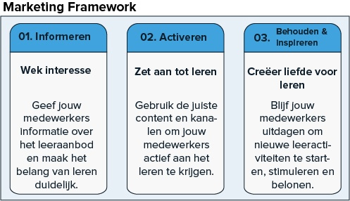 Marketing Framework - Studytube