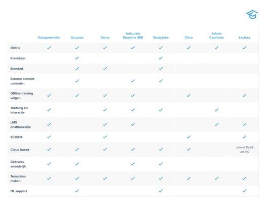 8-e-learning-tools-vergelijken