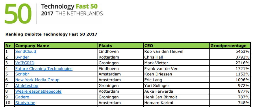 Top_10-Fast_50.png