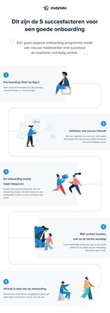 Infographic succesfactoren van onboarding